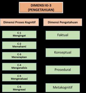 pengetahuan faktual konseptual prosedural metakognitif
